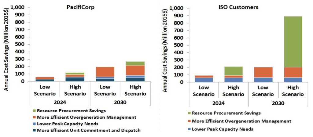 cost-and-benefits-figure1
